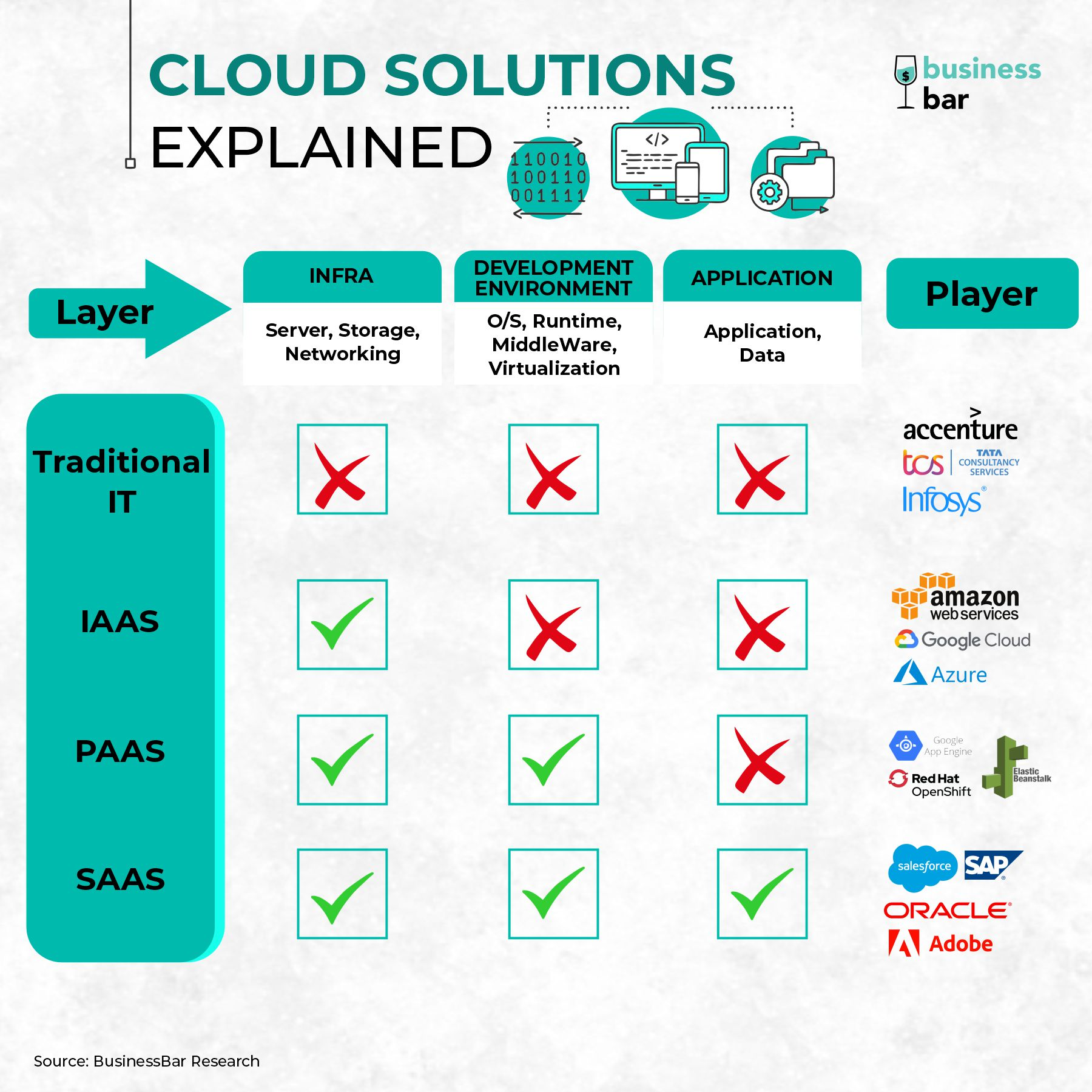 IaaS PaaS SaaS Difference Clouding Solutions