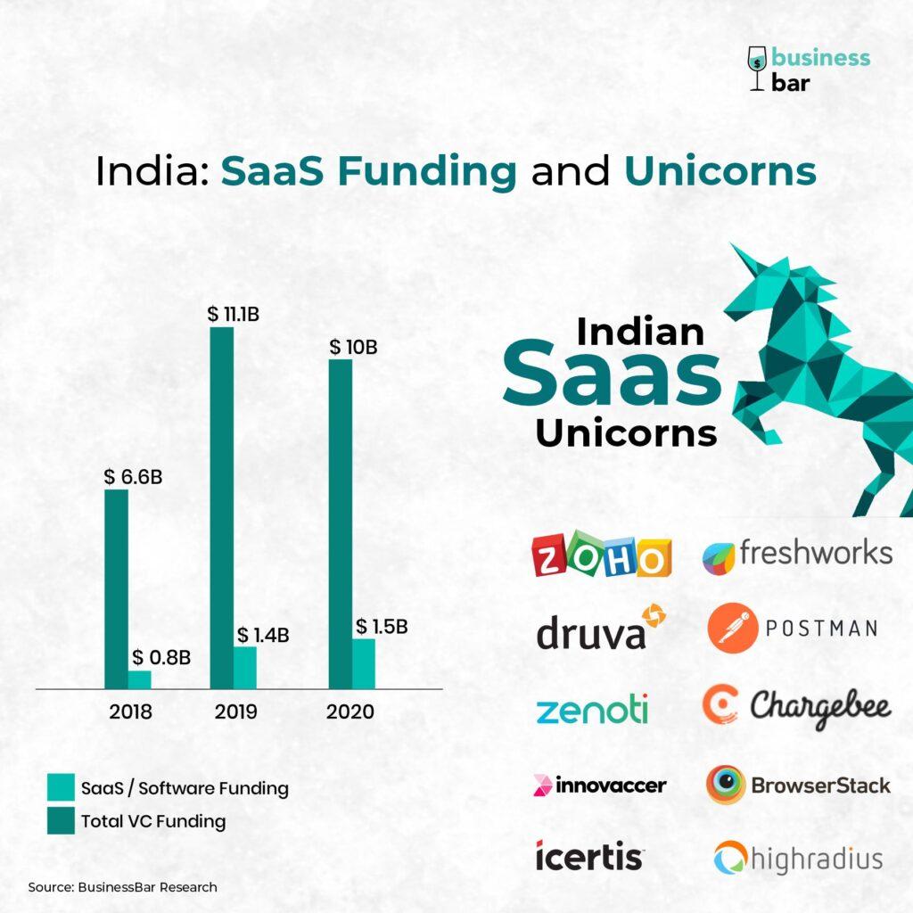 India SaaS Funding Unicorns