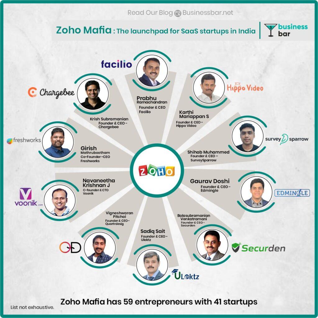 Zoho Mafia- SaaS Startups by Zoho alumni